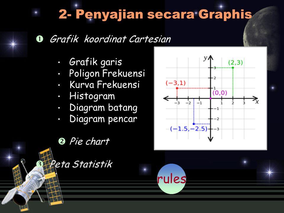 2- Penyajian secara Graphis
