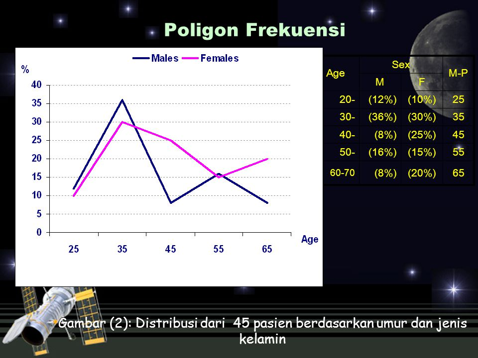 Poligon Frekuensi Age. Sex. M-P. M. F. 20- (12%) (10%) 25. 30- (36%) (30%) 35. 40- (8%)