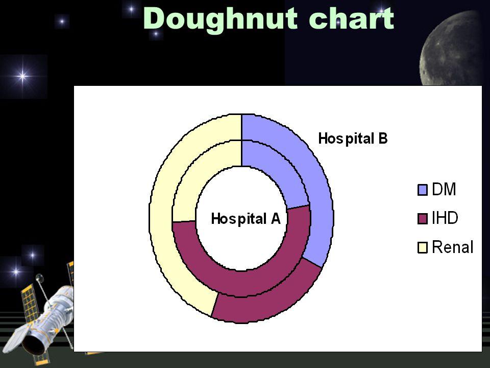 Doughnut chart