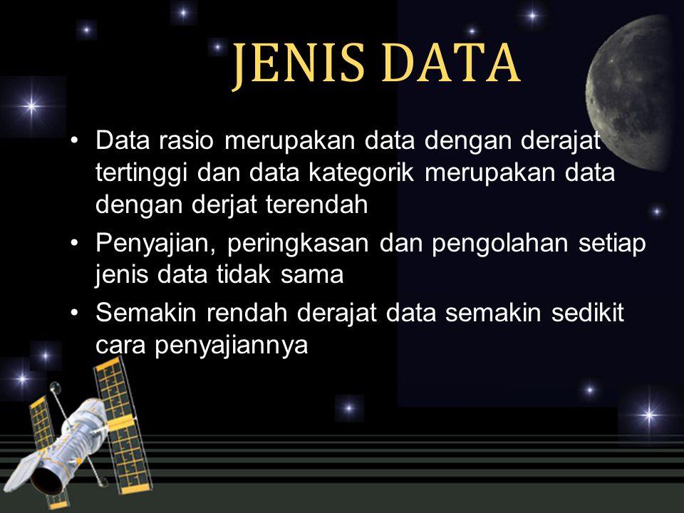 JENIS DATA Data rasio merupakan data dengan derajat tertinggi dan data kategorik merupakan data dengan derjat terendah.