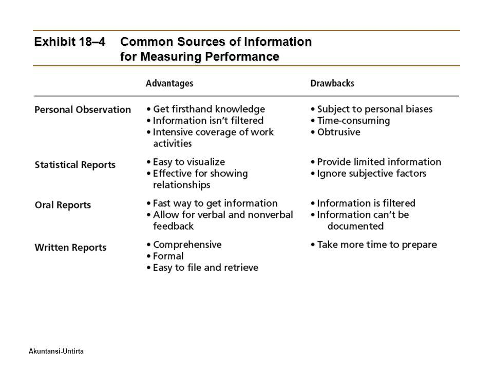 Exhibit 18–4 Common Sources of Information for Measuring Performance