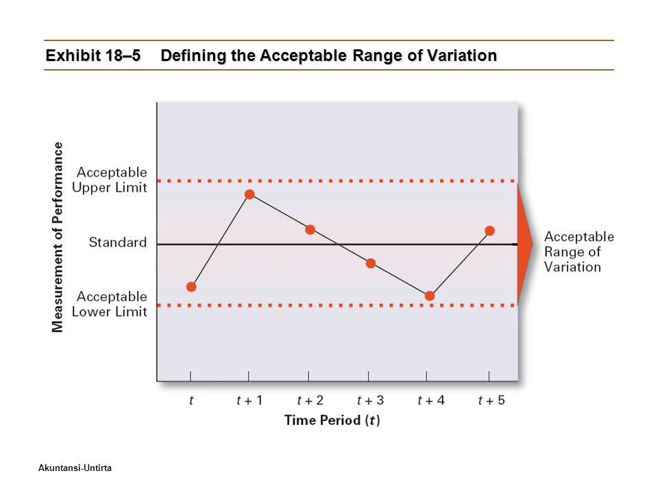 Exhibit 18–5 Defining the Acceptable Range of Variation
