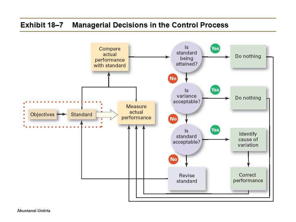 Exhibit 18–7 Managerial Decisions in the Control Process