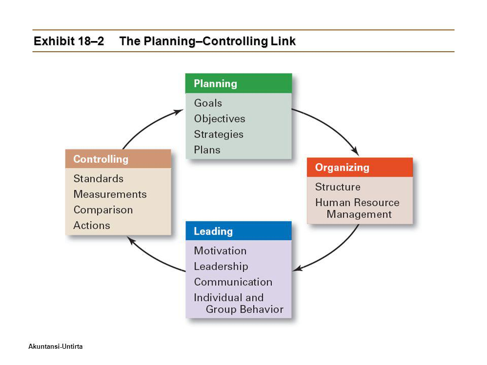 Exhibit 18–2 The Planning–Controlling Link