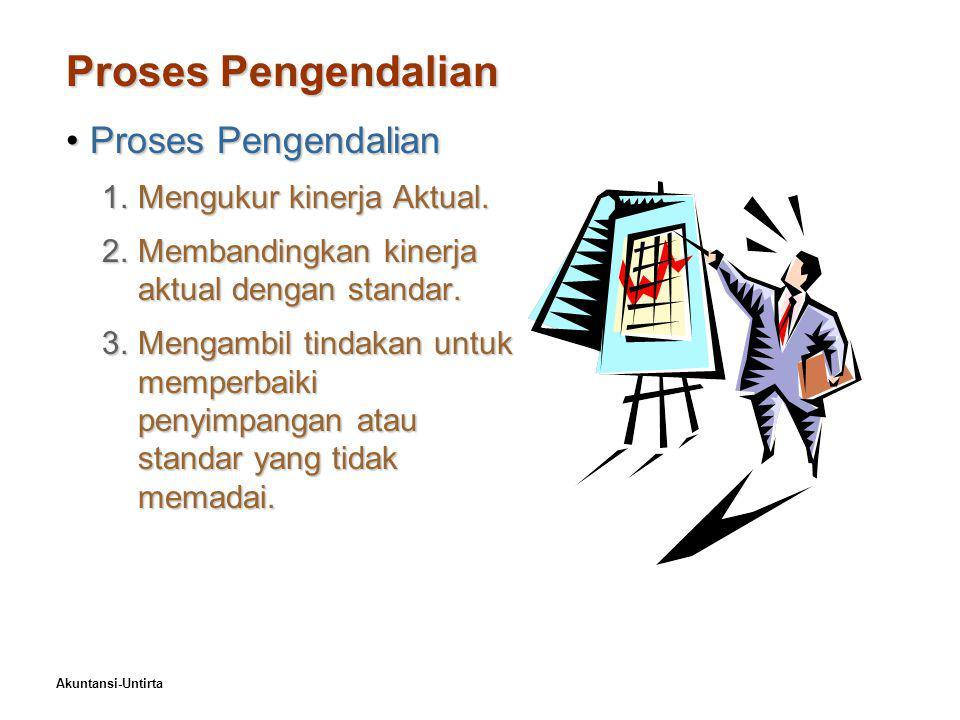 Proses Pengendalian Proses Pengendalian Mengukur kinerja Aktual.