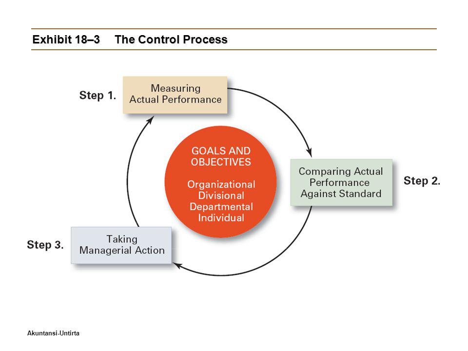 Exhibit 18–3 The Control Process