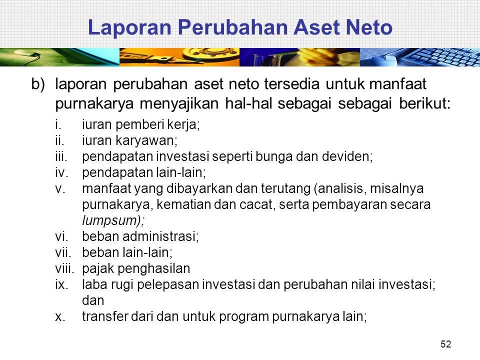 Laporan Perubahan Aset Neto