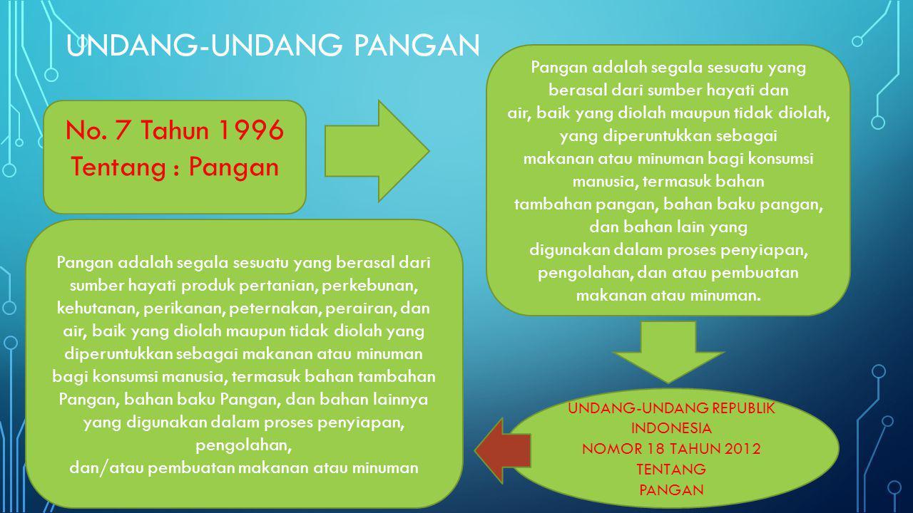 Undang-Undang Pangan No. 7 Tahun 1996 Tentang : Pangan