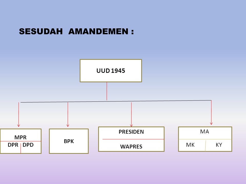 SESUDAH AMANDEMEN : UUD 1945 PRESIDEN WAPRES MA MPR DPR DPD BPK MK KY