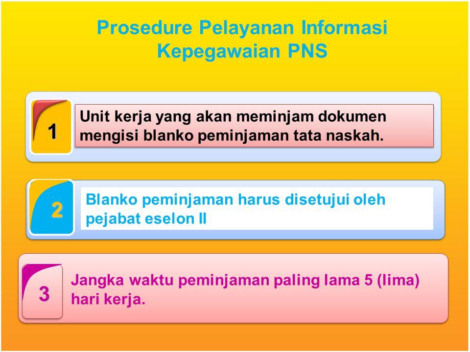 Prosedure Pelayanan Informasi
