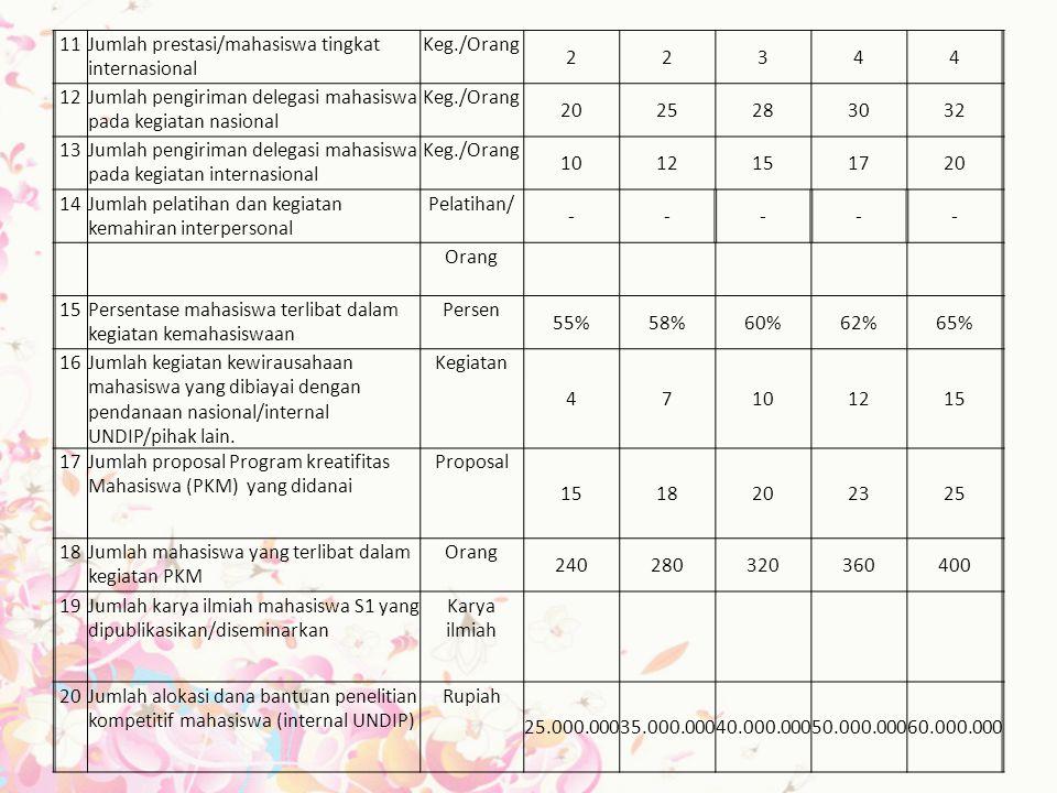 11 Jumlah prestasi/mahasiswa tingkat internasional. Keg./Orang. 2. 3. 4. 12. Jumlah pengiriman delegasi mahasiswa pada kegiatan nasional.