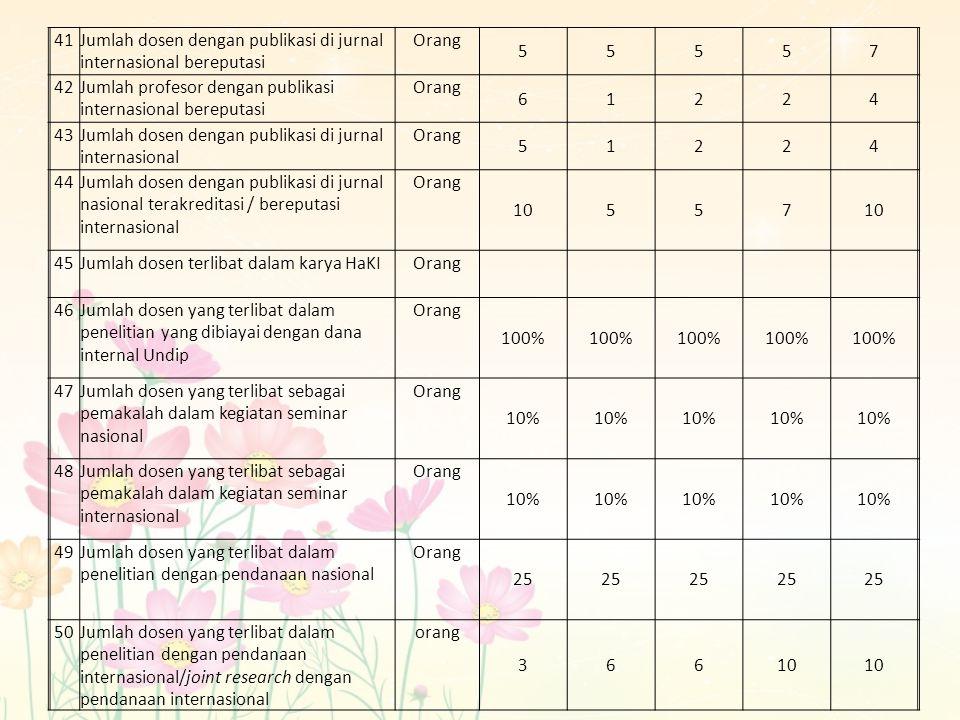 41 Jumlah dosen dengan publikasi di jurnal internasional bereputasi. Orang. 5. 7. 42. Jumlah profesor dengan publikasi internasional bereputasi.