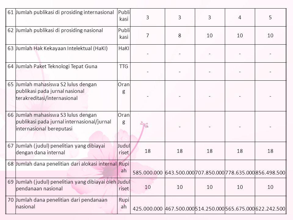 61 Jumlah publikasi di prosiding internasional. Publikasi. 3. 4. 5. 62. Jumlah publikasi di prosiding nasional.