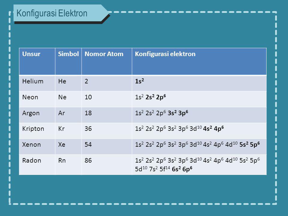 Konfigurasi Elektron Unsur Simbol Nomor Atom Konfigurasi elektron