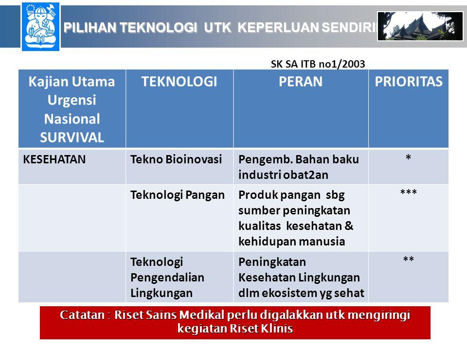 Kajian Utama Urgensi Nasional SURVIVAL