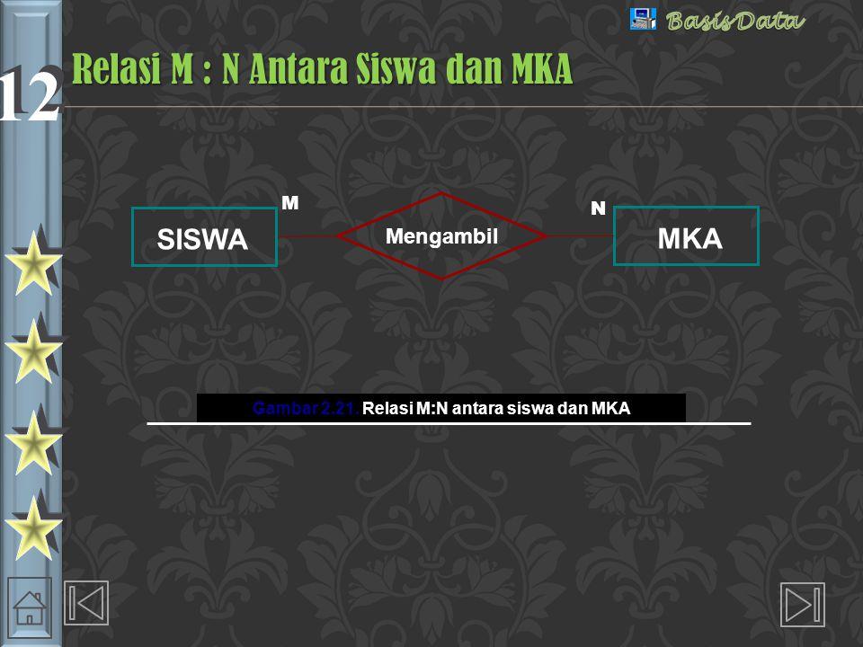 Relasi M : N Antara Siswa dan MKA