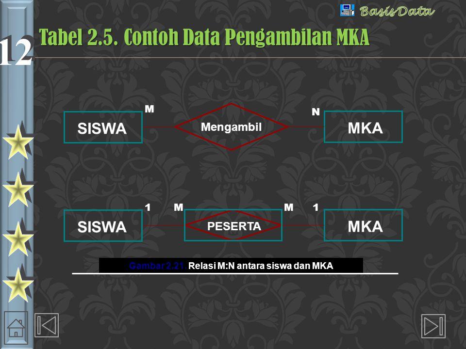 Tabel 2.5. Contoh Data Pengambilan MKA
