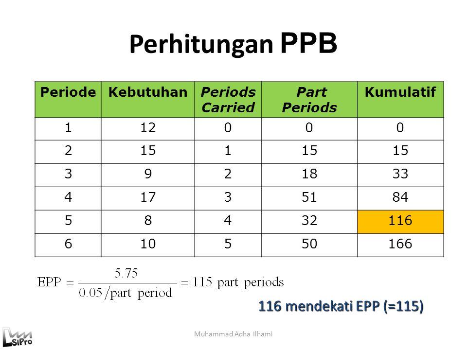 Perhitungan PPB 116 mendekati EPP (=115) Periode Kebutuhan Periods