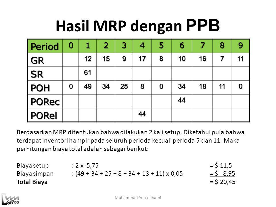 Hasil MRP dengan PPB Period GR SR POH PORec PORel 1 2 3 4 5 6 7 8 9 12