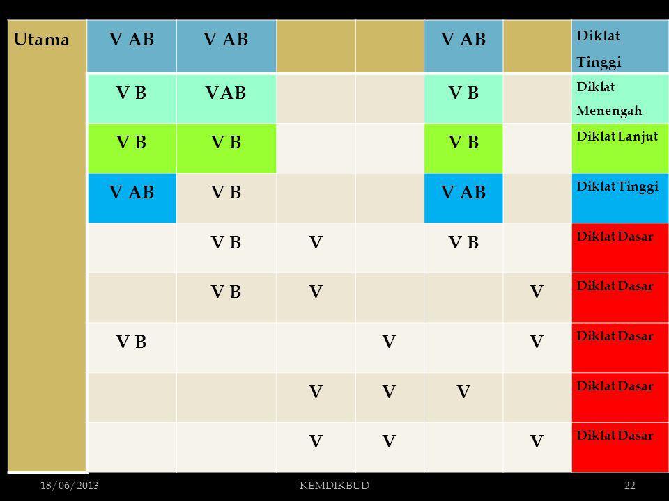 Utama V AB V B VAB V Diklat Tinggi Diklat Menengah Diklat Lanjut