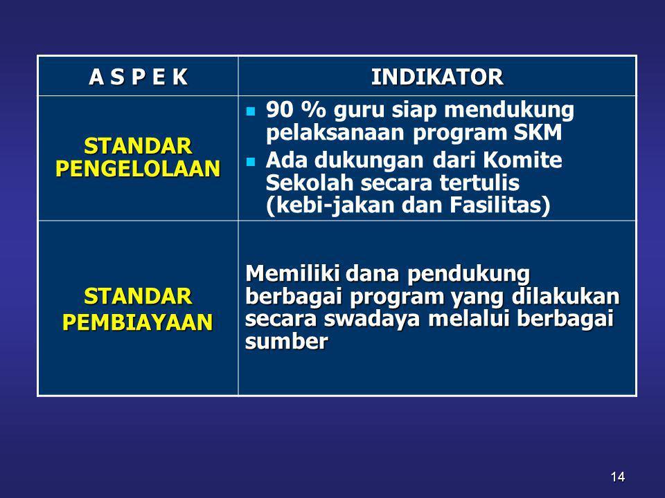 A S P E K INDIKATOR. STANDAR PENGELOLAAN. 90 % guru siap mendukung pelaksanaan program SKM.