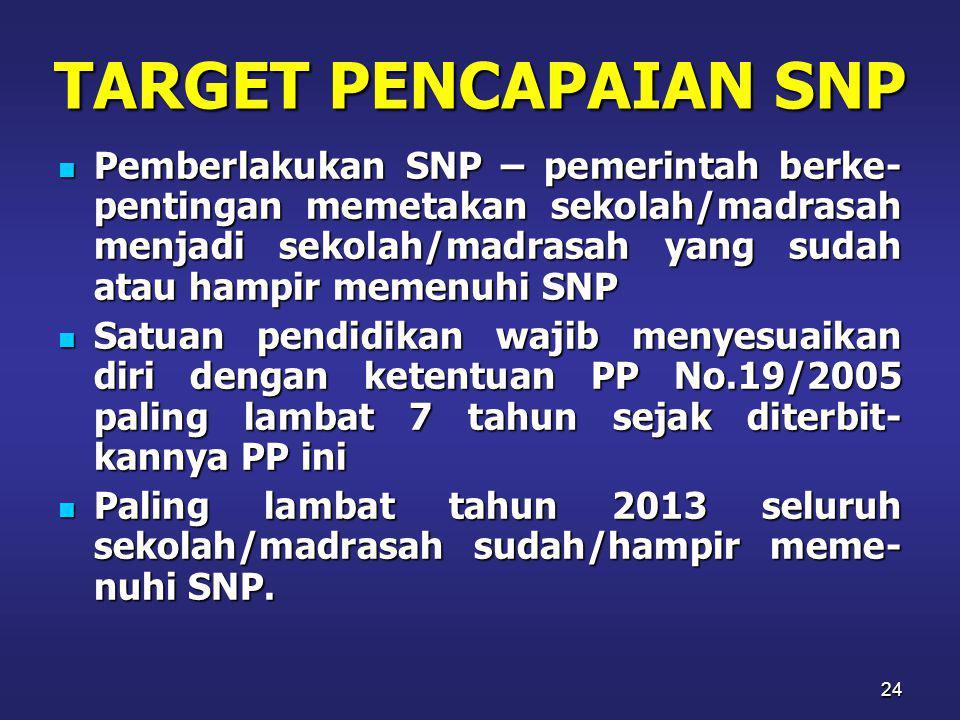 TARGET PENCAPAIAN SNP