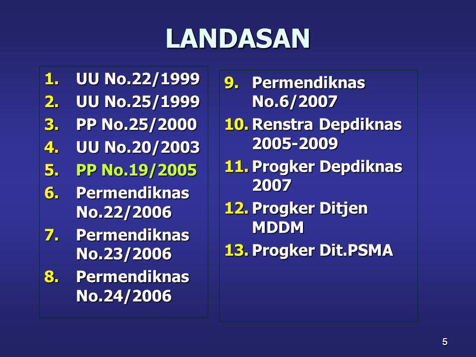 LANDASAN UU No.22/1999 UU No.25/1999 PP No.25/2000 UU No.20/2003