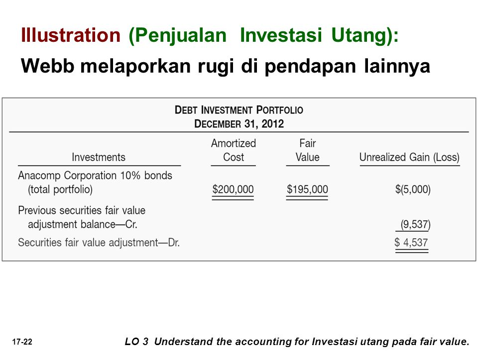 Illustration (Penjualan Investasi Utang): Webb melaporkan rugi di pendapan lainnya