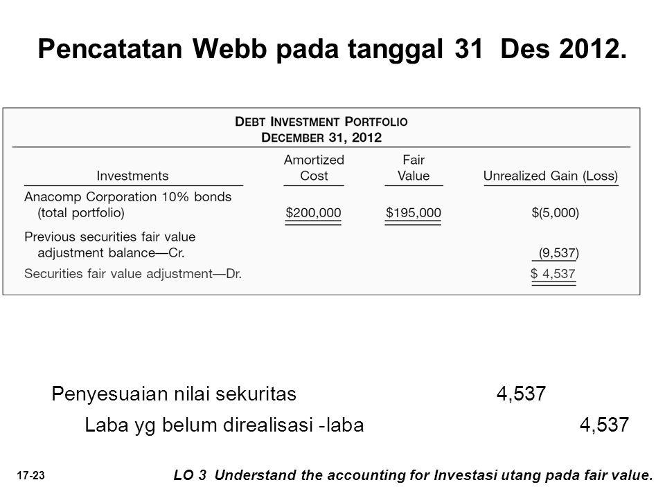 Pencatatan Webb pada tanggal 31 Des 2012.