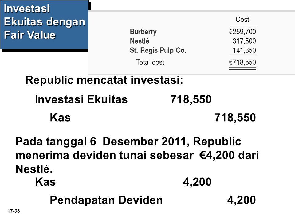Republic mencatat investasi: