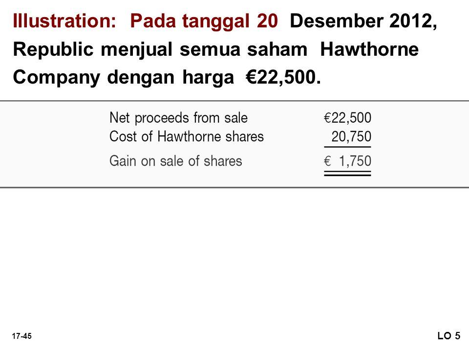 Illustration: Pada tanggal 20 Desember 2012, Republic menjual semua saham Hawthorne Company dengan harga €22,500.