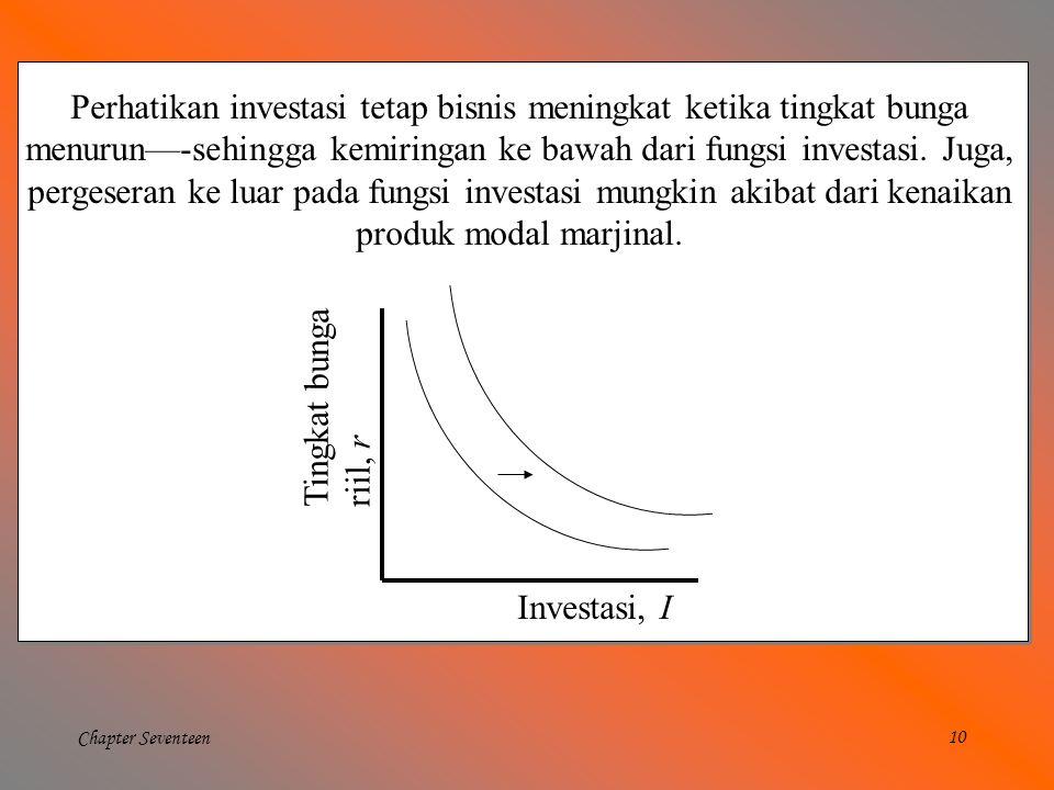 Perhatikan investasi tetap bisnis meningkat ketika tingkat bunga menurun—-sehingga kemiringan ke bawah dari fungsi investasi. Juga,