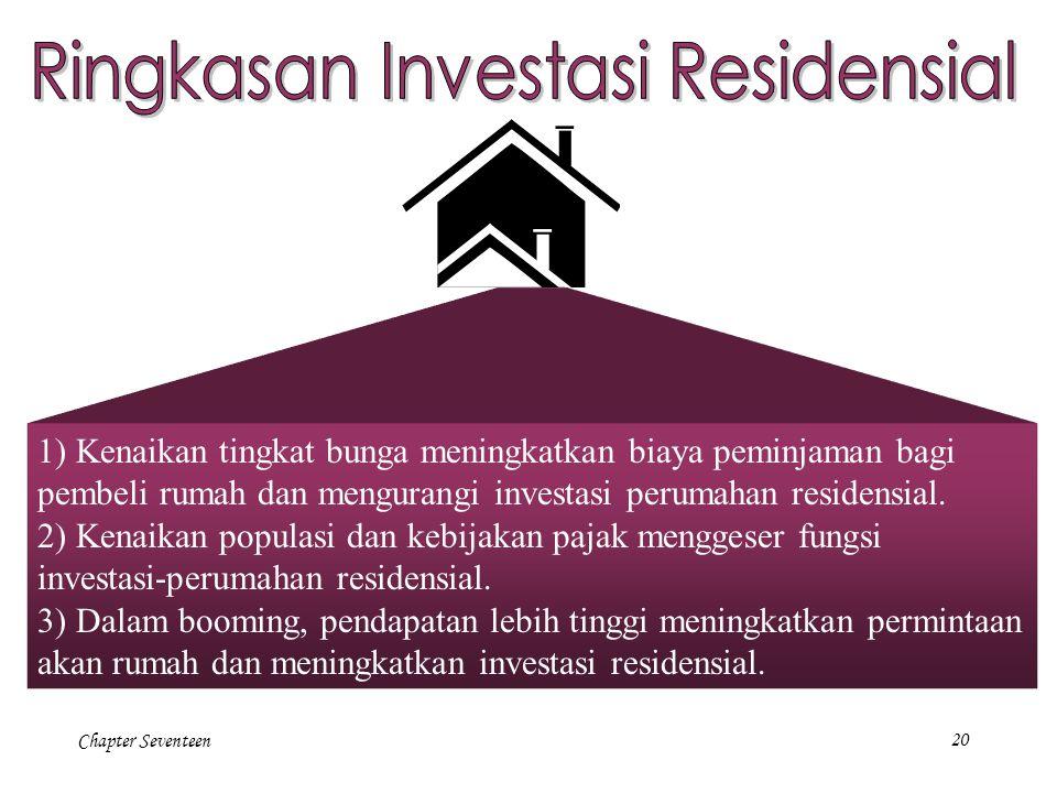 Ringkasan Investasi Residensial