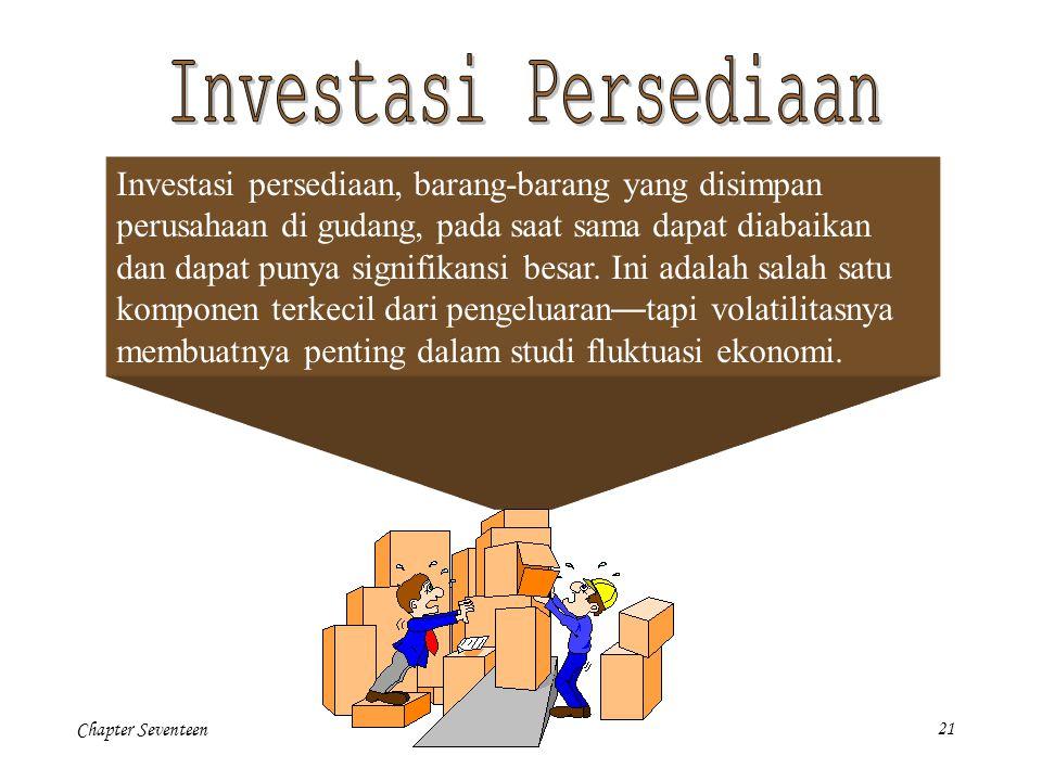 Investasi Persediaan