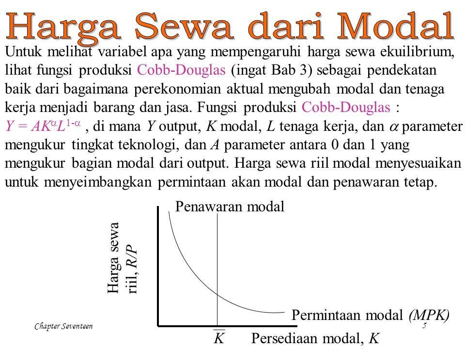 Harga Sewa dari Modal Untuk melihat variabel apa yang mempengaruhi harga sewa ekuilibrium,