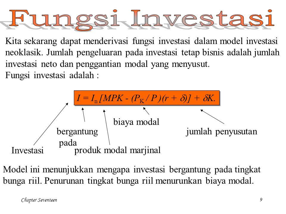 Fungsi Investasi Kita sekarang dapat menderivasi fungsi investasi dalam model investasi.