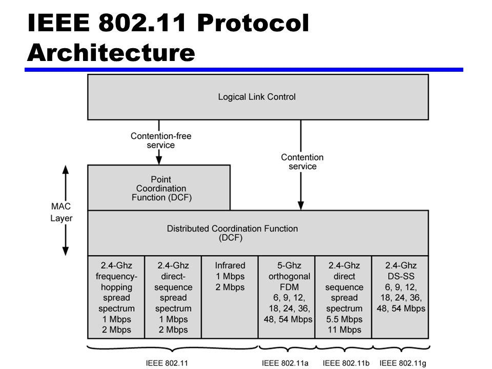 IEEE 802.11 Protocol Architecture