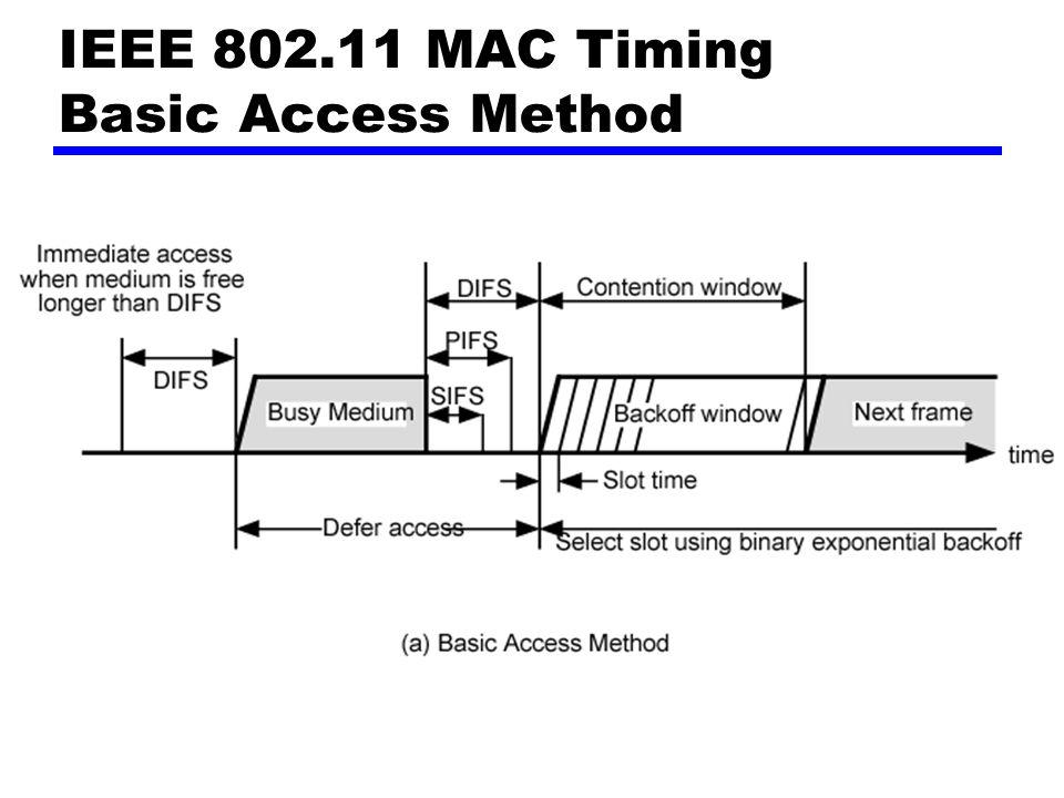 IEEE 802.11 MAC Timing Basic Access Method