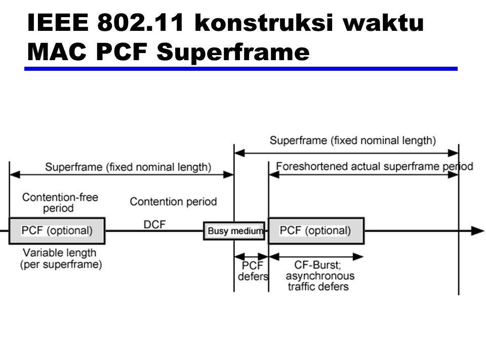 IEEE 802.11 konstruksi waktu MAC PCF Superframe