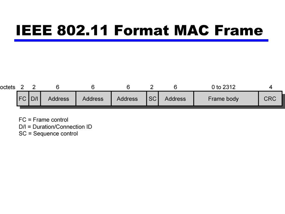 IEEE 802.11 Format MAC Frame