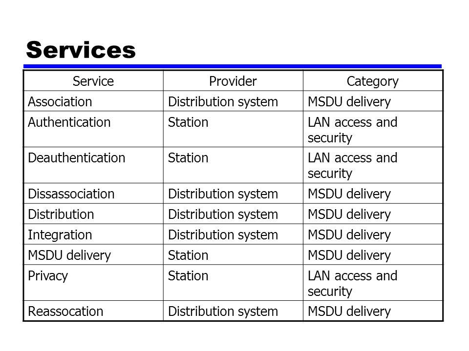 Services Service Provider Category Association Distribution system
