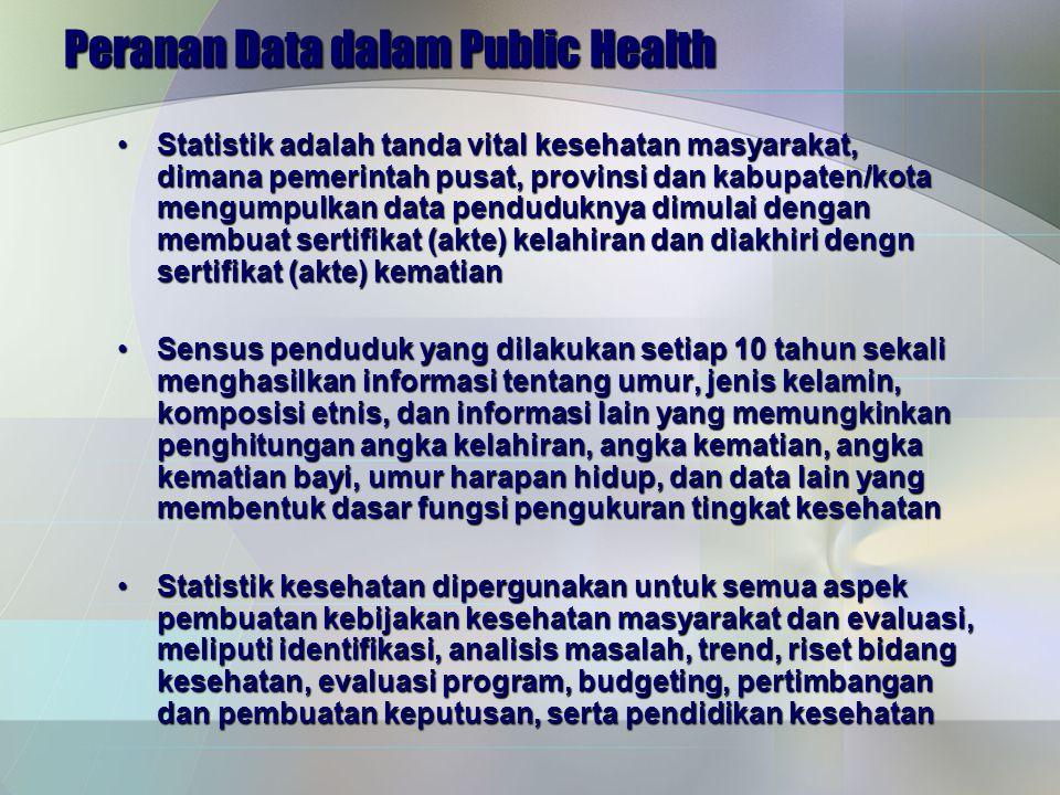 Peranan Data dalam Public Health