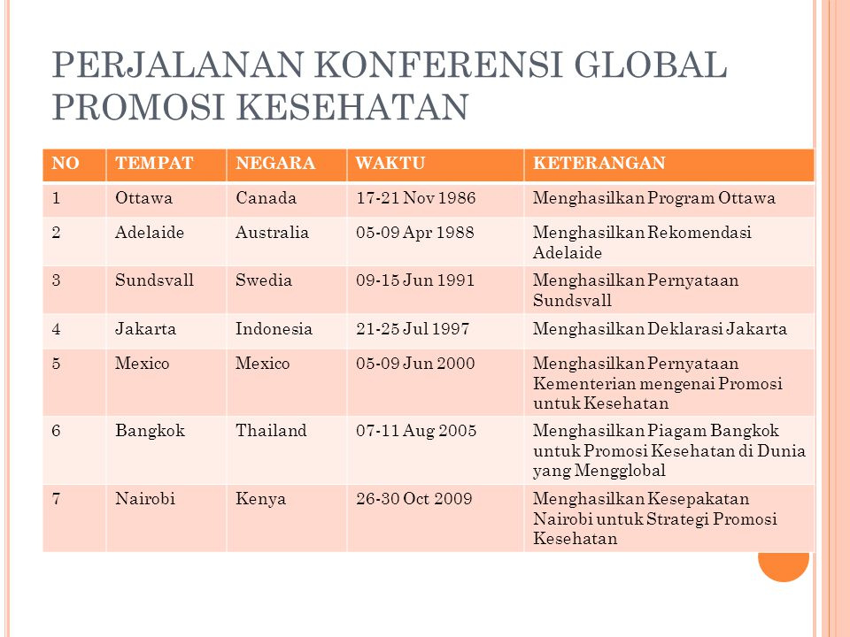 PERJALANAN KONFERENSI GLOBAL PROMOSI KESEHATAN