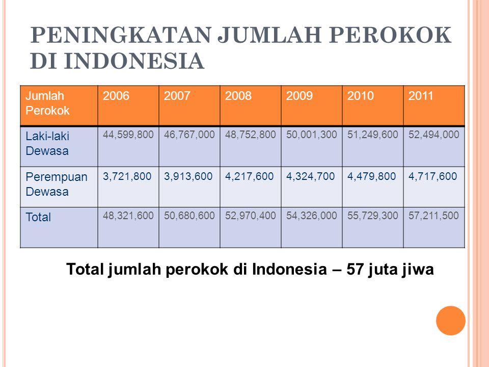 PENINGKATAN JUMLAH PEROKOK DI INDONESIA