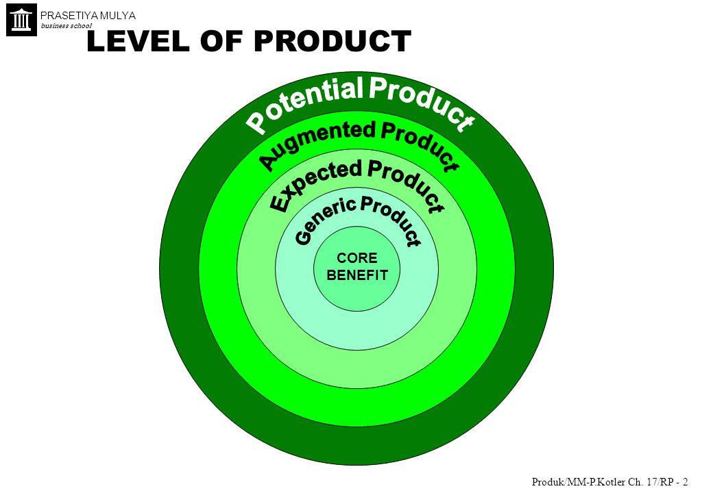 LEVEL OF PRODUCT Potential Product Augmented Product Expected Product
