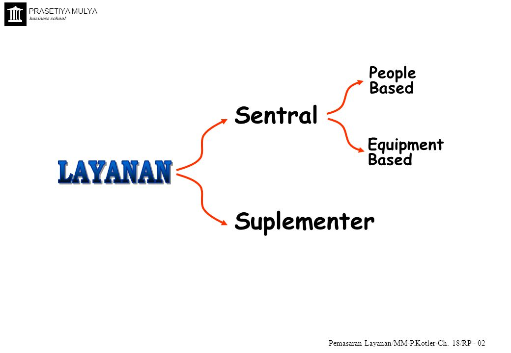 LAYANAN Sentral Suplementer People Based Equipment Based