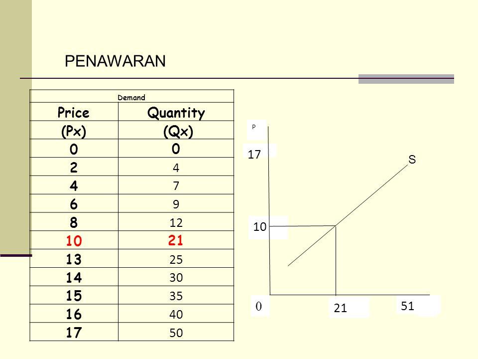 PENAWARAN Price Quantity (Px) (Qx) 2 4 7 6 9 8 12 10 21 13 25 14 30 15