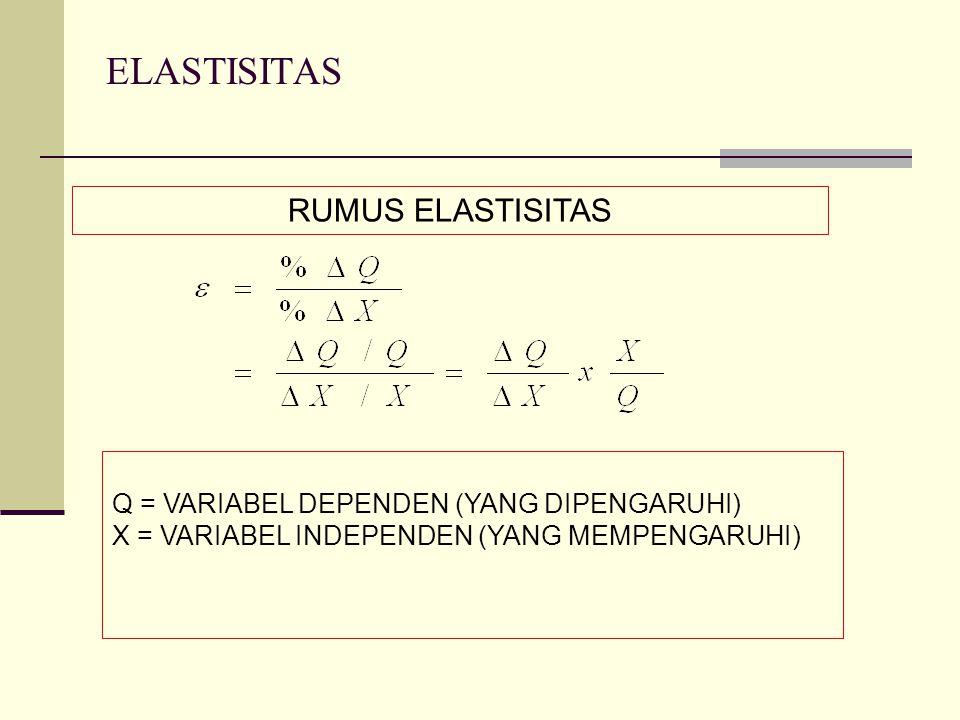 ELASTISITAS RUMUS ELASTISITAS Q = VARIABEL DEPENDEN (YANG DIPENGARUHI)
