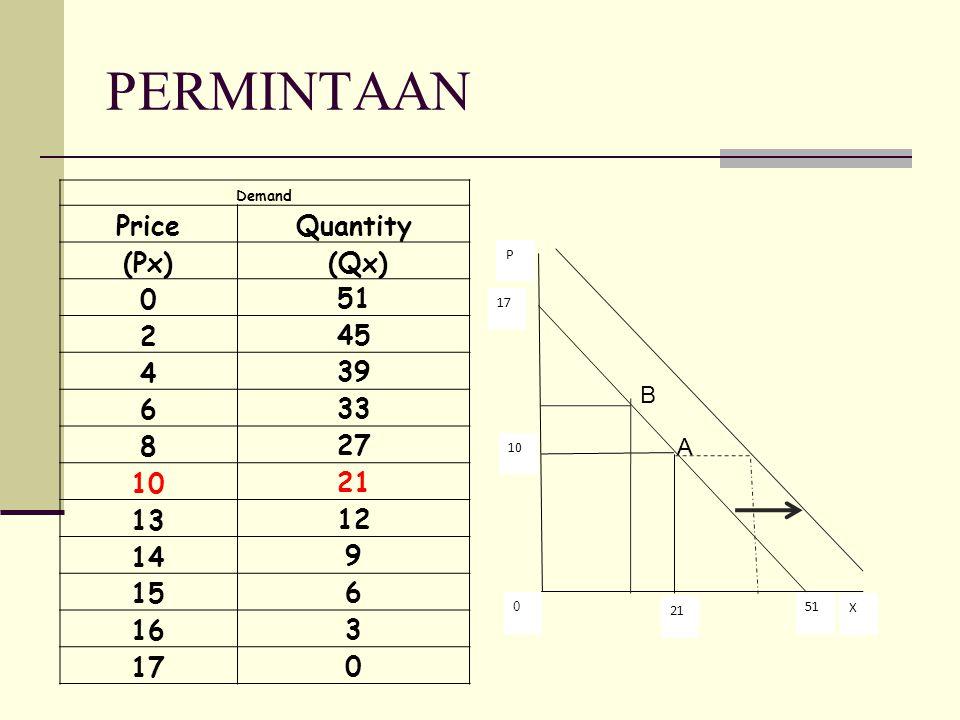 PERMINTAAN Price Quantity (Px) (Qx) 51 2 45 4 39 6 33 8 27 10 21 13 12
