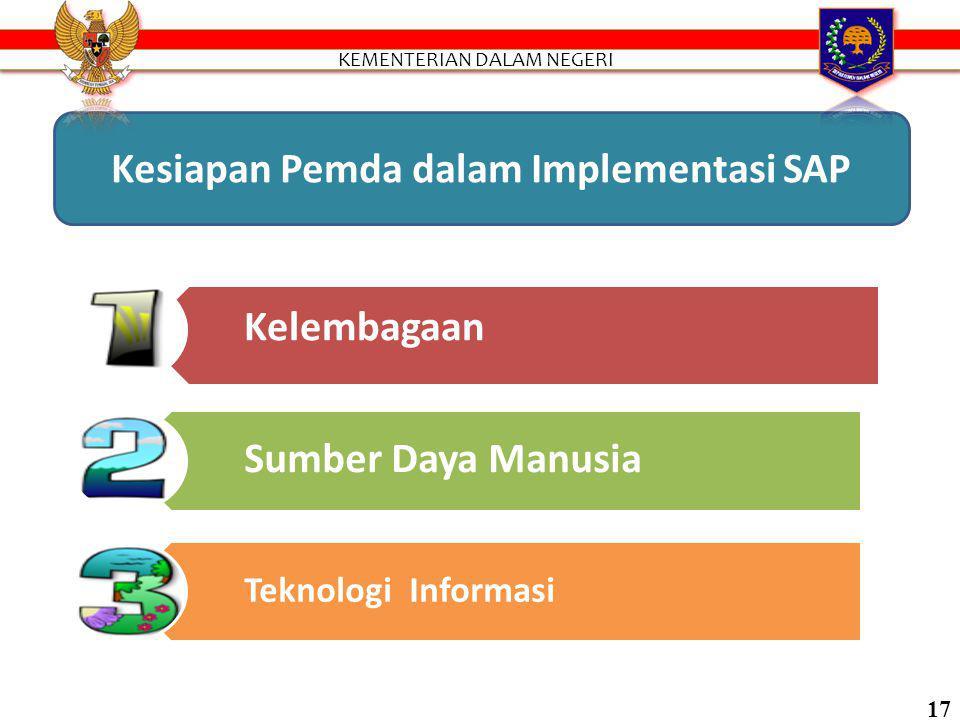 Kesiapan Pemda dalam Implementasi SAP